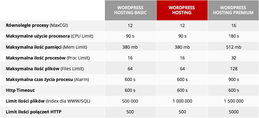 tabela-parametry-bezpieczenstwa-wphosting.png